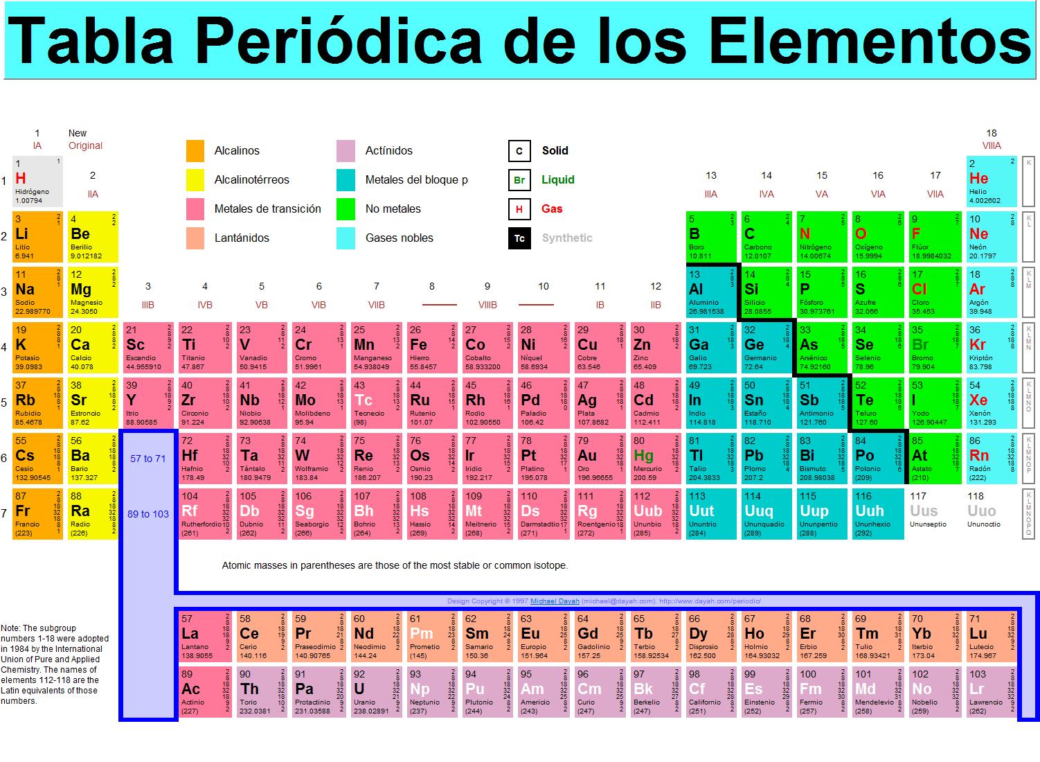 Organizacin de la asignatura pgina web de rafafyq tabla peridica de los elementos qumicos descarga urtaz Choice Image